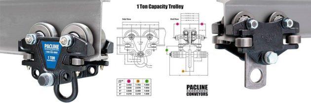 I Beam Trolley E-commerce